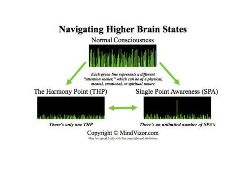 Jay Fenello - Navigating Higher Brain States