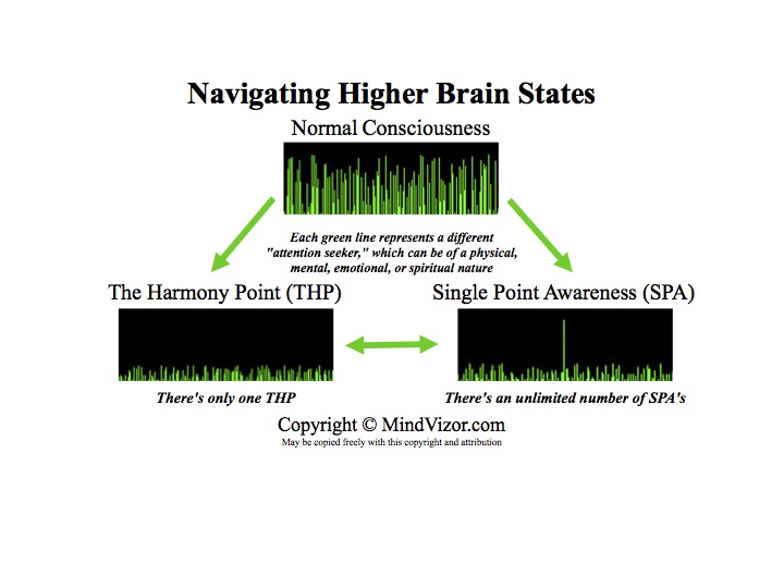 Jay Fenello - Navigating Higher Brain States
