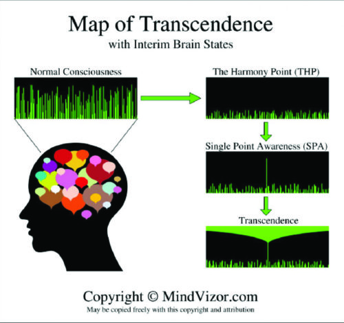 Jay Fenello - Map of Transcendence
